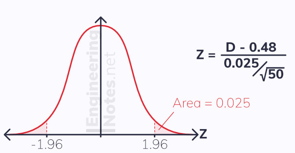 Hypothesis test on a normal distribution. A-level maths statistics. EngineeringNotes.net, EngineeringNotes, Engineering Notes