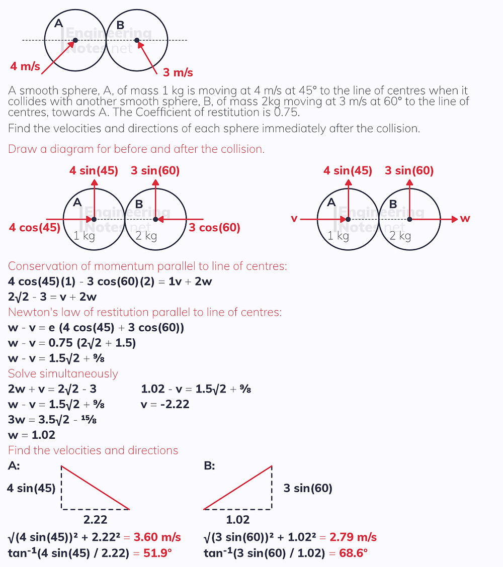 Oblique Collision of two smooth spheres worked example. free online Further Mechanics 1 FM1 Notes on elasticity, elastic collisions and oblique collisions. EngineeringNotes.net, EngineeringNotes, Engineering Notes.