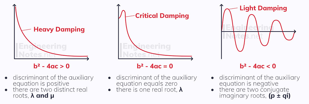 Simple harmonic motion, damped harmonic motion, forced harmonic motion. Differential Equations notes, free online a-level further maths core pure 2 CP2 notes. EngineeringNotes.net, EngineeringNotes, Engineering Notes.