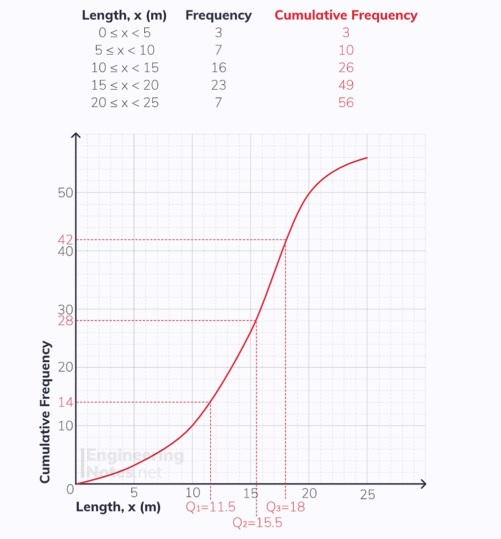 Cumulative frequency diagram, free online A-Level maths notes. EngineeringNotes.net, EngineeringNotes, Engineering Notes