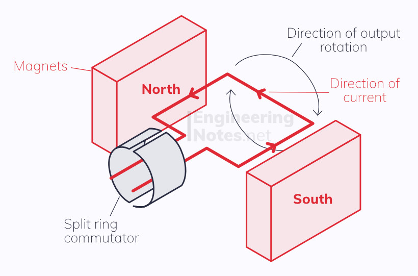 AC Motor diagram, electric motor diagram. How does a motor work, how a motor works.  EngineeringNotes.net, EngineeringNotes, Engineering Notes