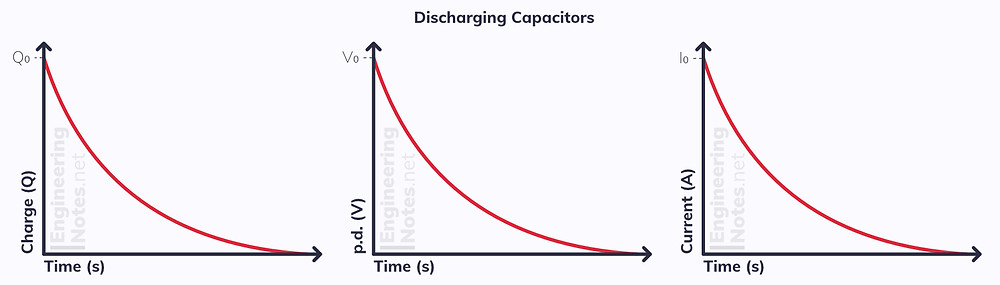 Capacitor discharging graph, charge-time graph capacitor, voltage-time graph capacitor, current-time graph capacitor. EngineeringNotes.net, EngineeringNotes, Engineering Notes