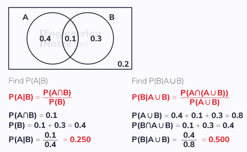 Conditional venn diagram, conditional probability from Venn diagrams, probability, statistics. Free online a-level maths notes. EngineeringNotes.net, EngineeringNotes, Engineering Notes.