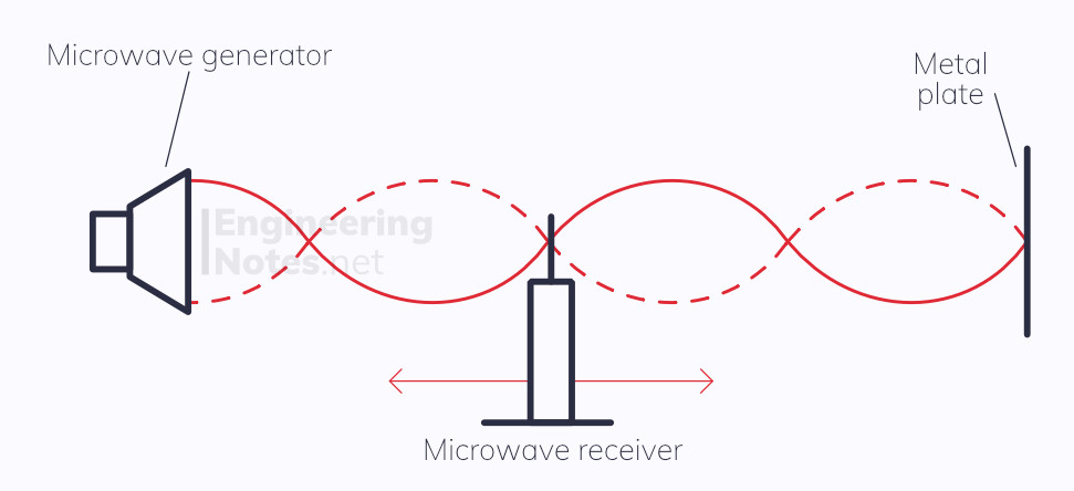 Stationary microwave, creating a stationary wave, microwave diagram, stationary wave experiment diagram. EngineeringNotes