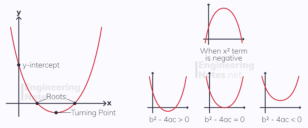 sketching quadratic graphs, parabola, how to sketch a quadratic graph, how to draw a quadratic. A-Level Maths Notes, GCSE Maths. EngineeringNotes.net, EngineeringNotes, Engineering Notes