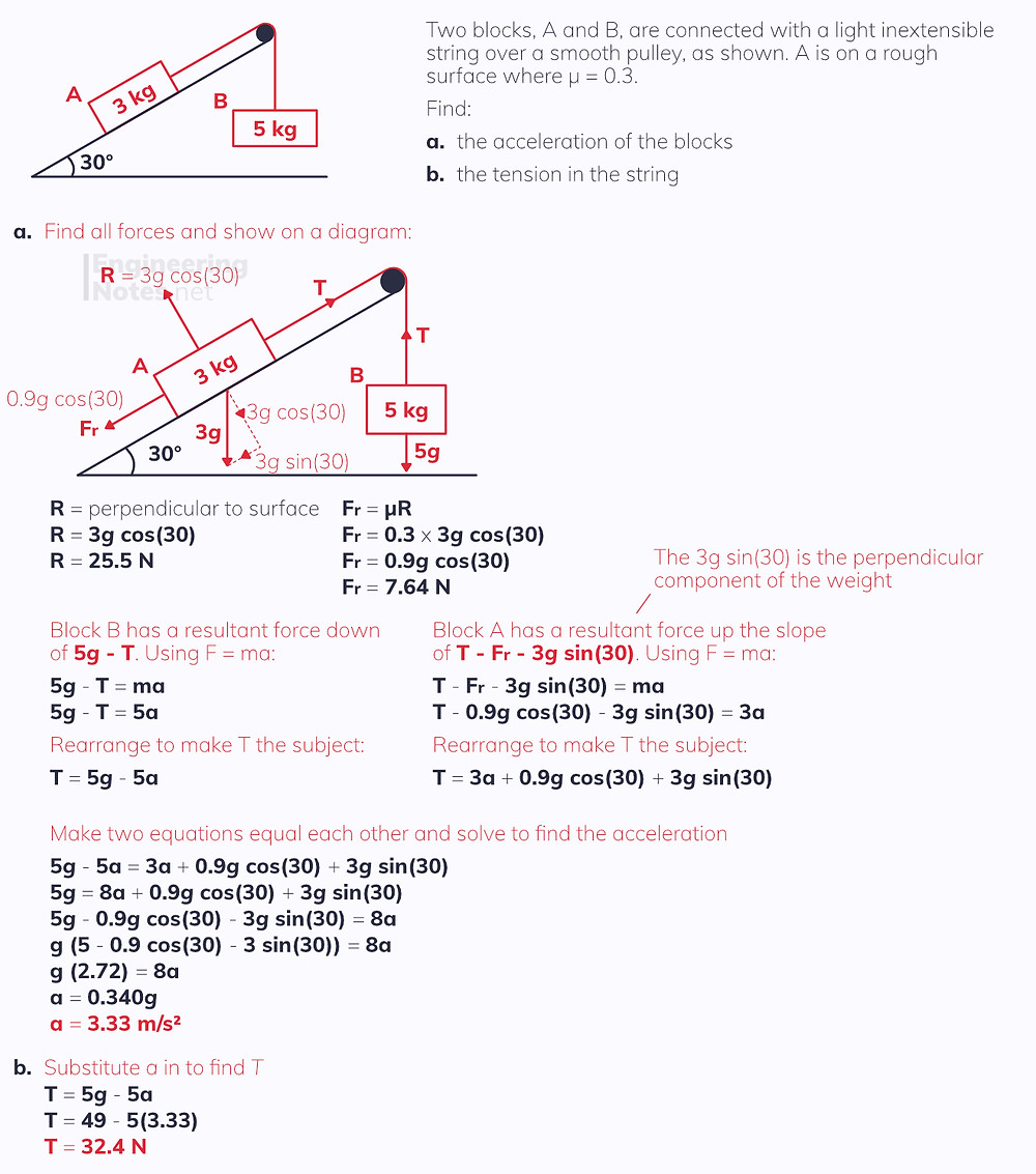 Connected particles and pulleys. Free online a-level maths mechanics notes. EngineeringNotes.net, EngineeringNotes, Engineering Notes