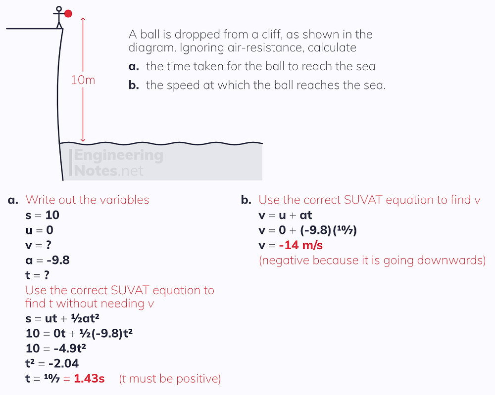 Vertical motion due to gravity, free fall example. Free online A-level maths mechanics notes. EngineeringNotes.net, EngineeringNotes, Engineering Notes