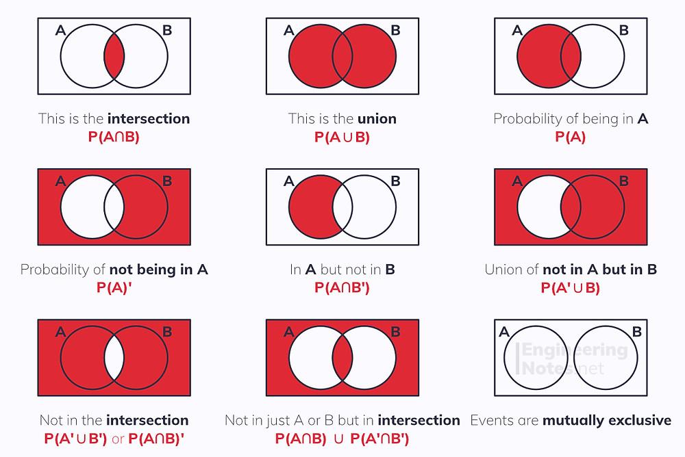 Venn diagrams, set notation, probability, statistics. Free online a-level maths notes. EngineeringNotes.net, EngineeringNotes, Engineering Notes.