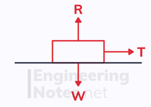 Newton's second law, newton's laws, mechanics, a-level maths free online notes. EngineeringNotes.net, EngineeringNotes, Engineering Notes