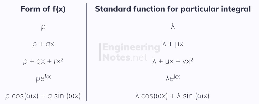 Second-order non-homogeneous differential equations. Differential Equations notes, free online a-level further maths core pure 2 CP2 notes. EngineeringNotes.net, EngineeringNotes, Engineering Notes.