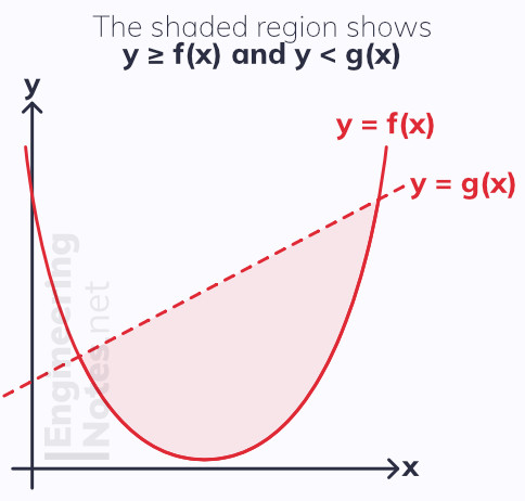 Sketching inequalities on graphs, regions on graphs. A-Level maths. EngineeringNotes.net, EngineeringNotes, Engineering Notes
