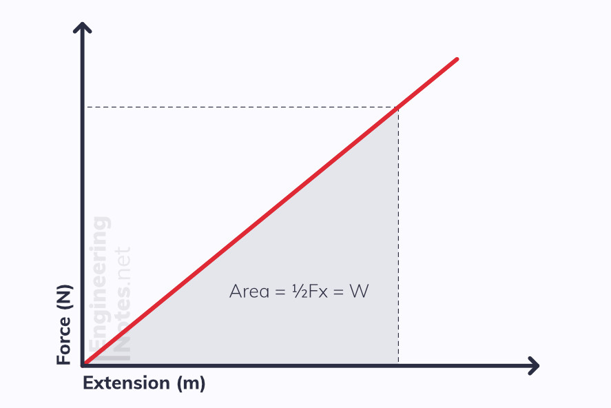Force Extension Graph showing Area as work done energy stored in system. A-Level Physics Revision Study Guide Notes. EngineeringNotes