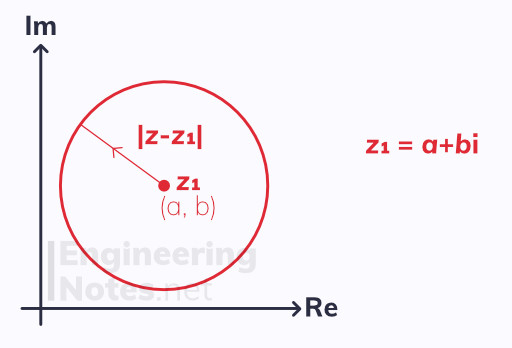 Loci, Locus of a circle, Argand diagram, complex numbers notes. A-Level Further Maths Notes. Core Pure 1, Core Pure 2, CP1, CP2. EngineeringNotes.net, EngineeringNotes, Engineering Notes