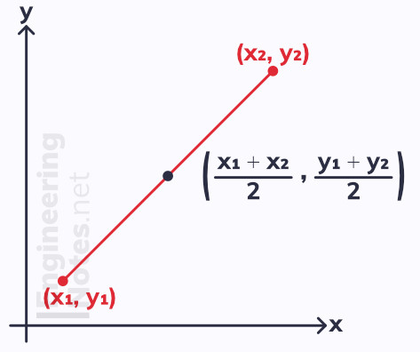 Finding the midpoint of a line, how to find the middle point of a line. A-Level Maths notes, GCSE Maths. EngineeringNotes.net, EngineeringNotes, Engineering Notes