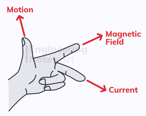 Fleming's Left-Hand Rule. Left Hand Rule. Left Rule. Electromagnetism hand rule. EngineeringNotes.net, EngineeringNotes, Engineering Notes