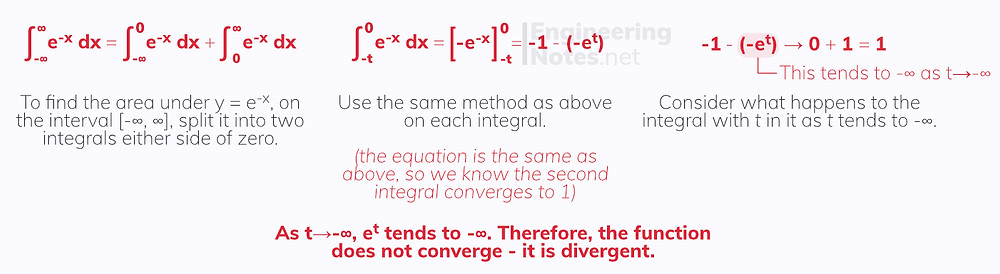 Improper integrals, further integration. Free online a-level further maths pure notes. EngineeringNotes.net, EngineeringNotes, Engineering Notes.