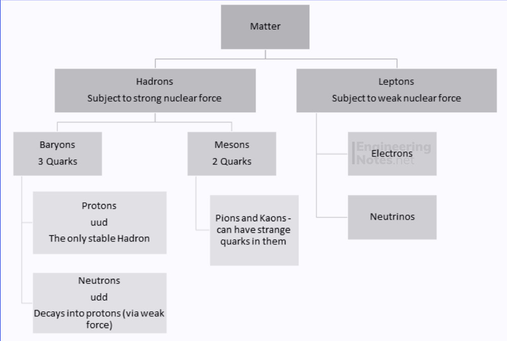 Classification of matter diagram flowchart, hadrons and leptons diagram. EngineeringNotes.net, EngineeringNotes, Engineering Notes