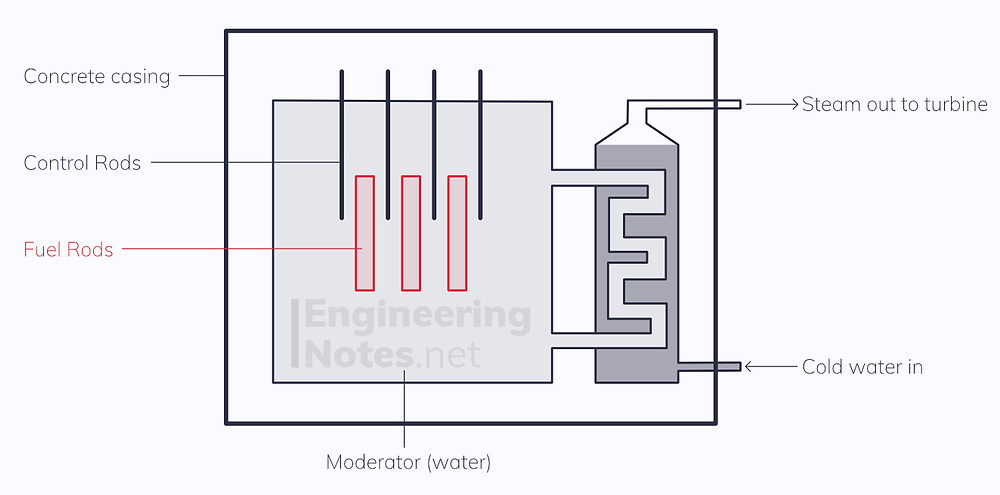 Nuclear fission reactor core diagram, reactor core, reactor core diagram, nuclear power station diagram, nuclear fission diagram, induced nuclear fission. EngineeringNotes.net, EngineeringNotes, Engineering Notes