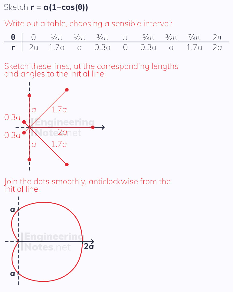 Polar coordinates. Free online a-level further maths core pure 2 CP2 notes. EngineeringNotes.net, EngineeringNotes, Engineering Notes.