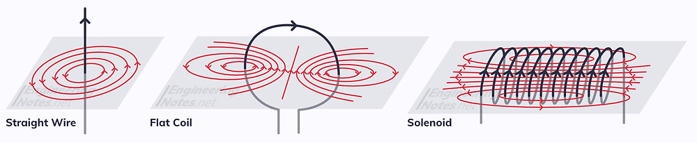 straight wire magnetic field diagram, flat coil magnetic field diagram, solenoid diagram, solenoid magnetic field diagram. EngineeringNotes.net, EngineeringNotes, Engineering Notes