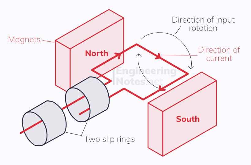 AC generator diagram, how a generator works. EngineeringNotes.net, EngineeringNotes, Engineering Notes