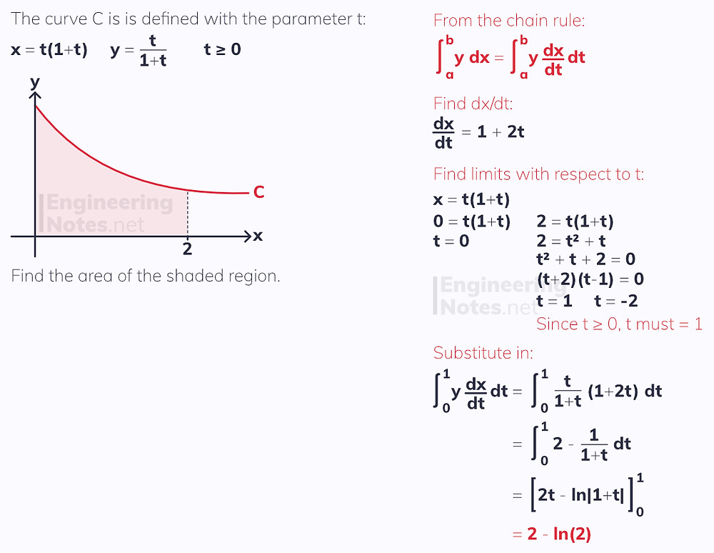Integrating parametric functions, integrating parametric equations. How to integrate parametric equations. How to integrate parametrics. Free online A-Level Maths Notes. EngineeringNotes.net, EngineeringNotes, Engineering Notes.