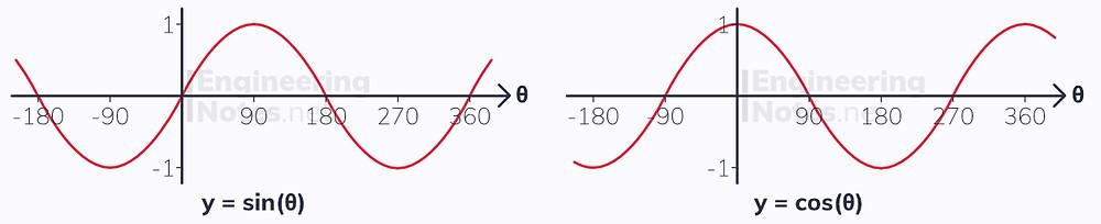 sin graph, cos graph, trig graphs, trigonometry graphs, GCSE Maths, A-Level Maths Notes. EngineeringNotes.net, EngineeringNotes, Engineering Notes
