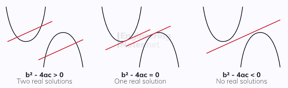 Simultaneous equations, discriminant solutions, linear and quadratic simultaneous equations. A-Level Maths Notes. EngineeringNotes.net, EngineeringNotes, Engineering Notes