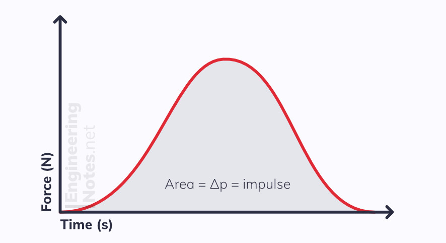 Force Time graph showing impulse. Aread under the curve is the change of momentum and impulse. Free Online A-Level Physics revision study guide notes. EngineeringNotes
