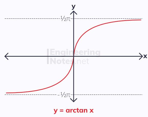 arctan graph, arctangent graph, inverse tan graph, inverse trig graphs, inverse trigonometry graphs. A-Level Maths Notes. EngineeringNotes.net, EngineeringNotes, Engineering Notes