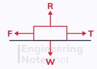 Newton's first law, newton's laws, mechanics, a-level maths free online notes. EngineeringNotes.net, EngineeringNotes, Engineering Notes
