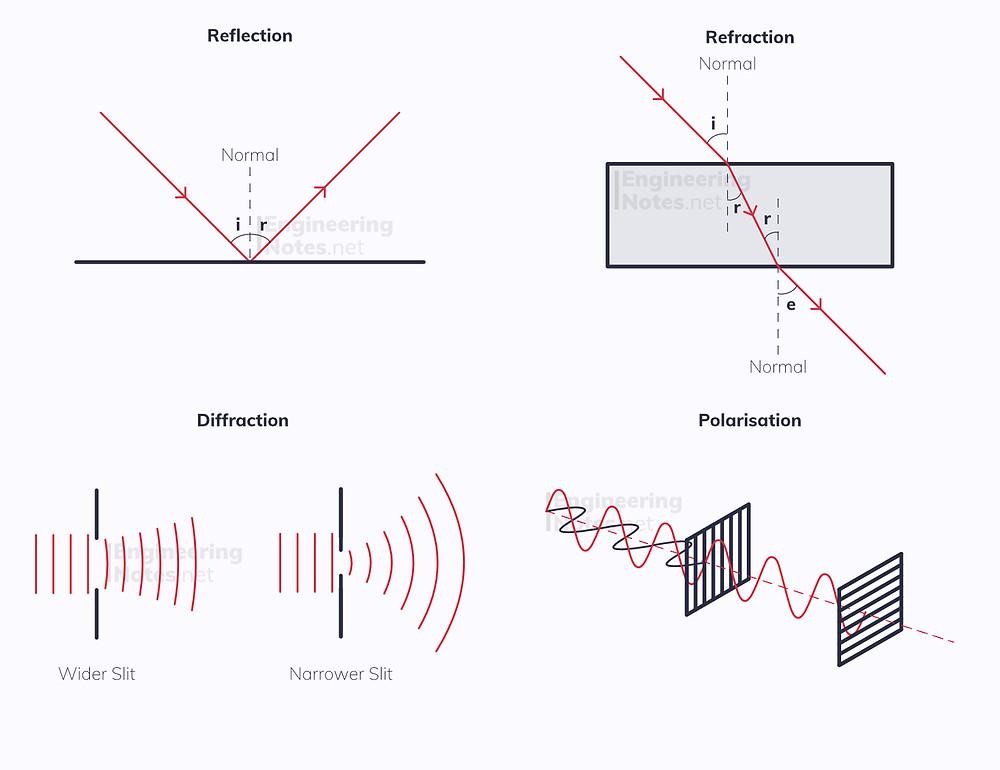Reflection diagram, Refraction diagram, Diffraction diagram, Polarisation diagram. Wave properties diagram. EngineeringNotes
