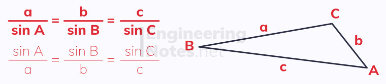 the sine rule, sine rule diagram, sine law, trigonometry rules, trigonometry laws. GCSE Maths, A-Level Maths Notes. EngineeringNotes.net, EngineeringNotes, Engineering Notes