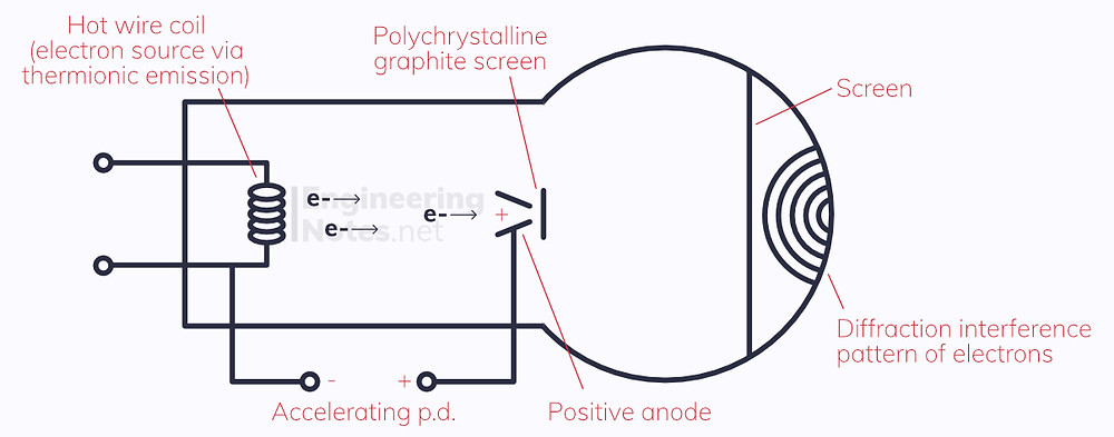Electron diffraction diagram, wave-particle duality diagram. EngineeringNotes