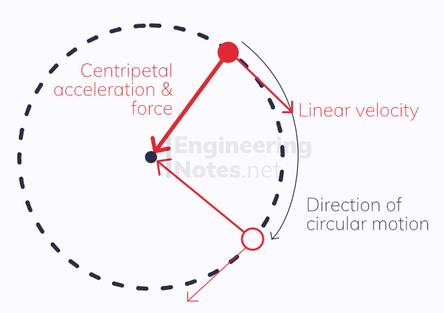 Circular motion diagram. Circular motion. angular velocity, centripetal force diagram, centripetal acceleration diagram. Engineering Notes. EngineeringNotes. EngineeringNotes.net