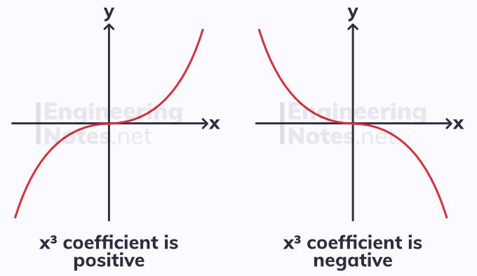 positive vs negative cubic graphs, cubic graph, a-level maths notes, GCSE maths. EngineeringNotes.net, EngineeringNotes, Engineering Notes