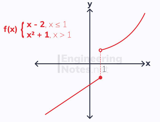 piece-wise defined functions, piece-wise defined graph, a-level maths notes. EngineeringNotes.net, EngineeringNotes, Engineering Notes