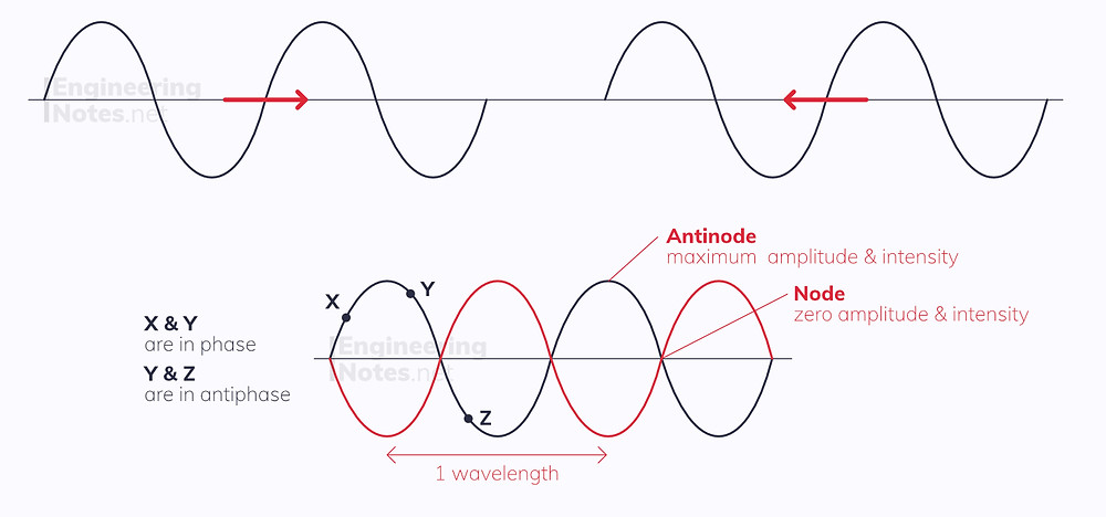 Stationary Waves diagram, antinode node diagram, stationary waves in phase, stationary waves in antiphase, stationary wave phase difference. EngineeringNotes