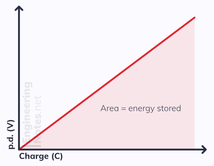 Capactitance graph, energy stored graph, capacitor energy graph, p.d. - charge graph capacitors, voltage - charge graph capacitor. EngineeringNotes.net, EngineeringNotes, Engineering Notes