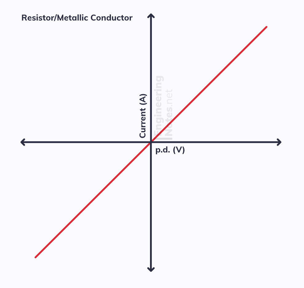 Resistance of a resistor graph, I-V graph, current-voltage graph, Ohms Law, Ohm's Law. EngineeringNotes
