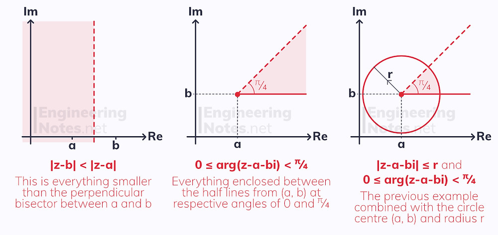 Loci, regions on Argand diagrams, Argand diagram, complex numbers notes. A-Level Further Maths Notes. Core Pure 1, Core Pure 2, CP1, CP2. EngineeringNotes.net, EngineeringNotes, Engineering Notes