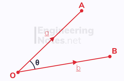 Scalar product of two vectors. Free online a-level further maths core pure 1 CP1 notes. EngineeringNotes.net, EngineeringNotes, Engineering Notes.