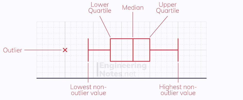 Box plot diagram, representing data on a box plot. Free online A-Level Maths Notes. EngineeringNotes.net, EngineeringNotes, Engineering Notes