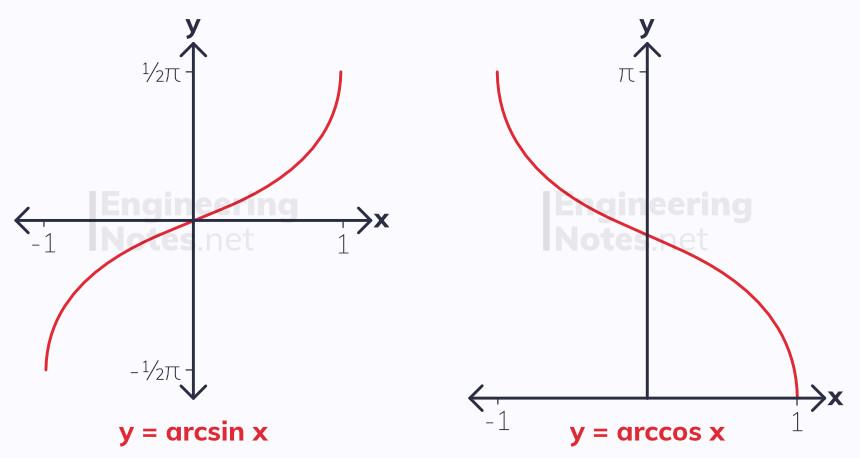 arcsin arccos graphs, arcsin graph, arccos graph, arcsine graph, arccosine graph, inverse trig graphs, inverse trigonometry graphs. A-Level Maths Notes. EngineeringNotes.net, EngineeringNotes, Engineering Notes