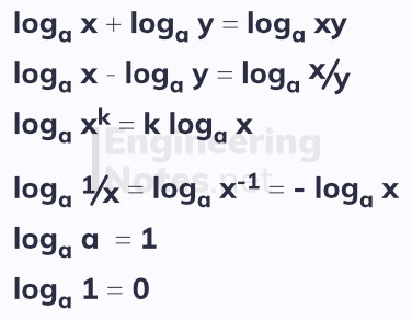logarithms, log rules, logarithm rules, A-level Maths Notes. EngineeringNotes.net, EngineeringNotes, Engineering Notes