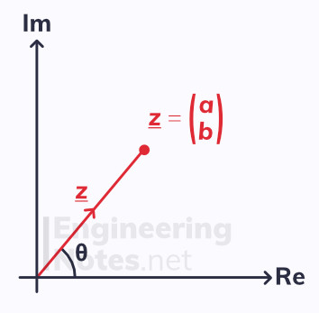 Argand diagram, complex numbers notes. A-Level Further Maths Notes. Core Pure 1, Core Pure 2, CP1, CP2. EngineeringNotes.net, EngineeringNotes, Engineering Notes