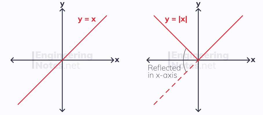Modulus functions, modulus graph, reflection in x-axis, absolute values, Abs. A-Level Maths notes. EngineeringNotes.net, EngineeringNotes, Engineering Notes