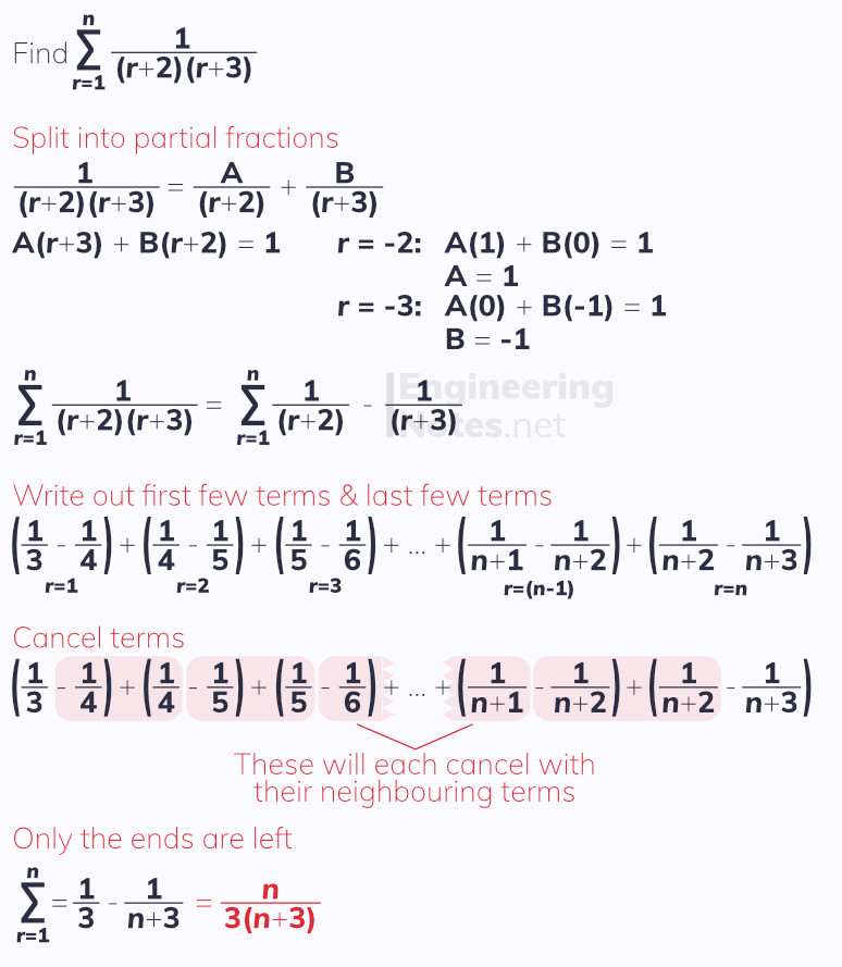 The method of differences worked example, sums of series, series. Free online a-level further maths core pure 2 CP2 notes. EngineeringNotes.net, EngineeringNotes, Engineering Notes.