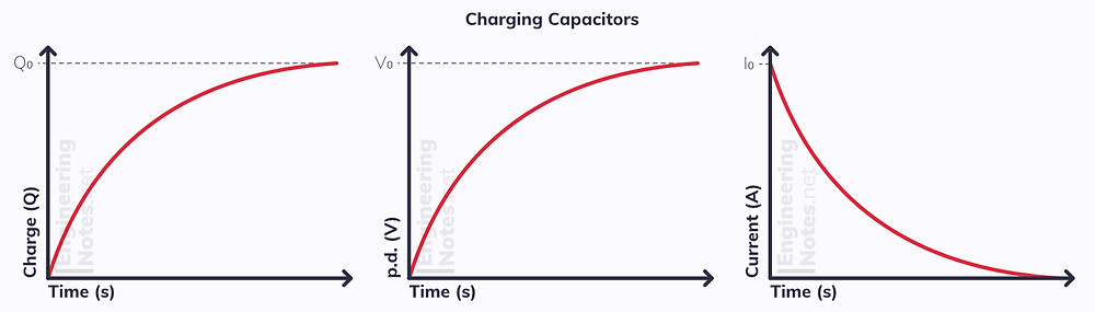 Capacitor charging graph, charge-time graph capacitor, voltage-time graph capacitor, current-time graph capacitor. EngineeringNotes.net, EngineeringNotes, Engineering Notes