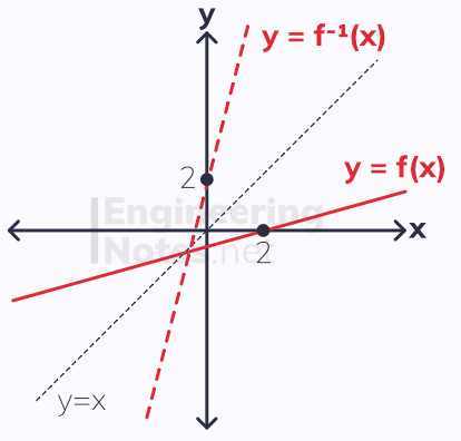 Inverse functions, functions reflected in y=x. A-Level Maths notes. EngineeringNotes.net, EngineeringNotes, Engineering Notes